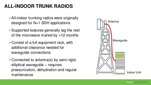 AVIAT NETWORKS 4 Gbit/s 2 Gbit/s 3 Gbit/s 1 Gbit/s 40 GHz30 GHz20 GHz10 GHz All-Indoor Trunking