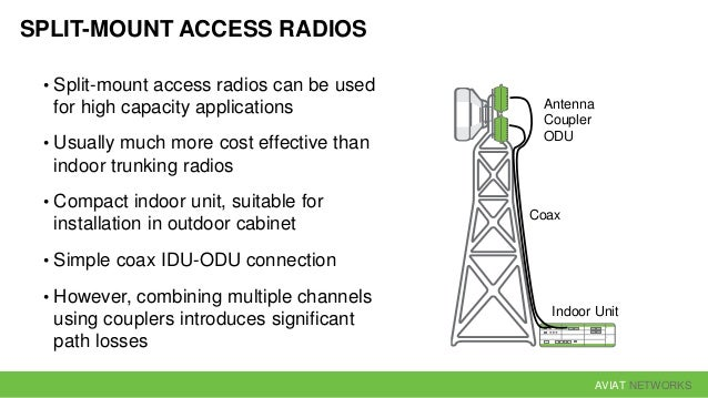 AVIAT NETWORKS 4 Gbit/s 2 Gbit/s 3 Gbit/s 1 Gbit/s 40 GHz30 GHz20 GHz10 GHz Split-Mount Access
