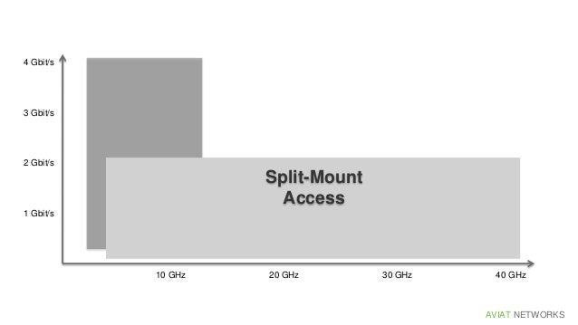 AVIAT NETWORKS 4 Gbit/s 2 Gbit/s 3 Gbit/s 1 Gbit/s 40 GHz30 GHz20 GHz10 GHz Split-Mount Access Most effective for access a...