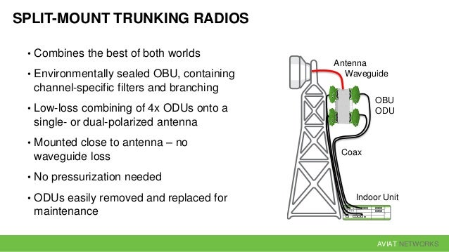 AVIAT NETWORKS 4 Gbit/s 2 Gbit/s 3 Gbit/s 1 Gbit/s 40 GHz30 GHz20 GHz10 GHz Combining the best features of indoor trunking...