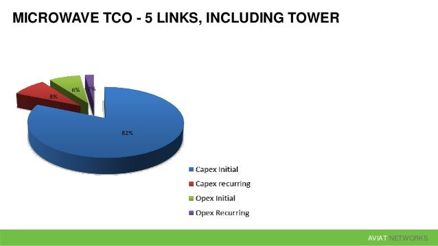 AVIAT NETWORKS MICROWAVE TCO - 1 LINK, TOWER EXCLUDED