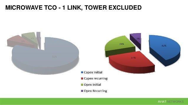 AVIAT NETWORKS MICROWAVE TCO - 1 LINK, WITH LEASED TOWER