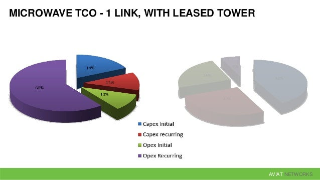 AVIAT NETWORKS MICROWAVE TCO - 1 LINK, WITH LEASED TOWER CAPEX IS ONLY A MINOR CONTRIBUTOR FOCUS ON OPEX IS MUCH MORE IMPO...