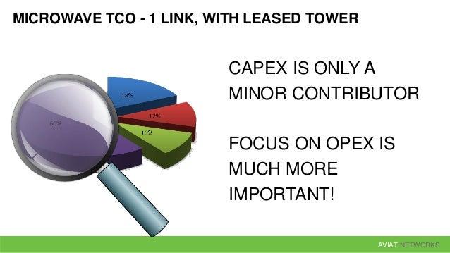 AVIAT NETWORKS COMPARATIVE TCO ANALYSIS CAPEX OPEX TCO