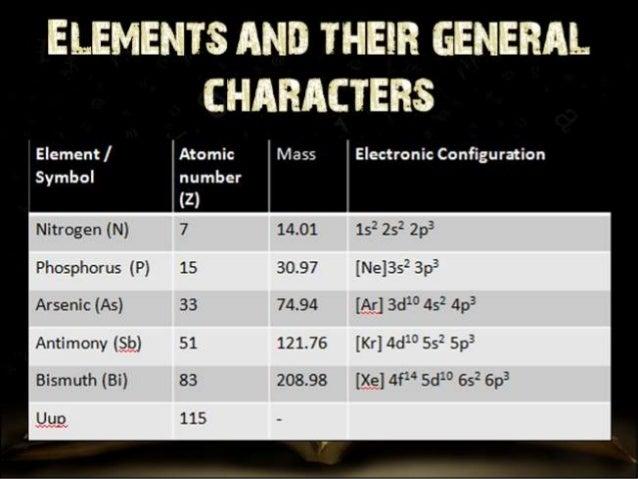 p block elements | class 12 |