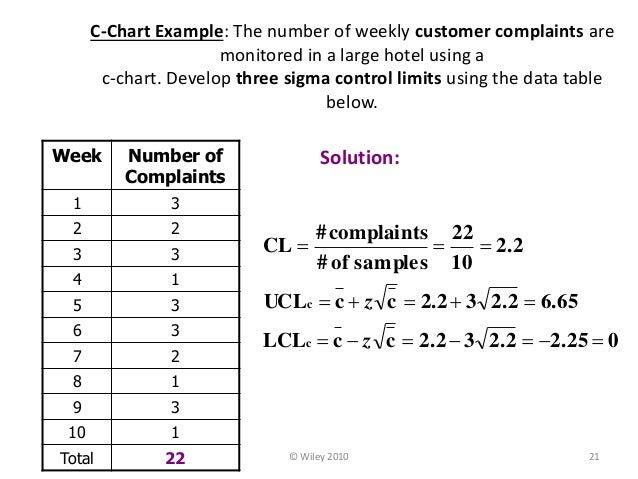 P chart & c-chart