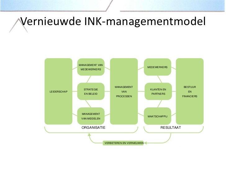 Vernieuwde INK-managementmodel                  MANAGEMENT VAN                                                            ...