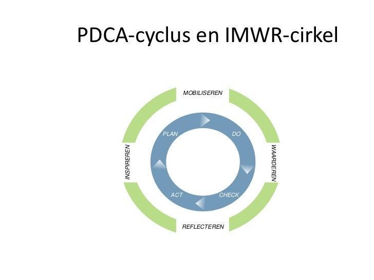 PDCA-cyclus en IMWR-cirkel                         MOBILISEREN                 PLAN                  DO                   ...