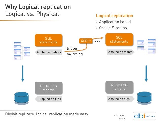 Dbvisit Replicate Logical Replication Made Easy