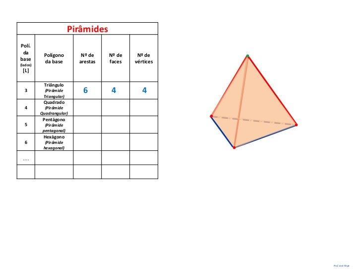PirâmidesPolí. da        Polígono         Nº de    Nº de    Nº debase       da base         arestas   faces   vértices(lad...