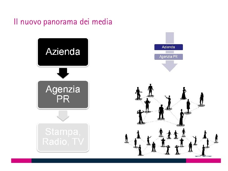PR 2.0 Slide 3