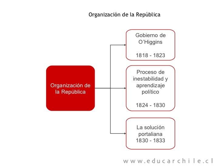 Organización de la República Organización de la República Gobierno de O'Higgins 1818 - 1823 Proceso de  i nestabilidad y a...