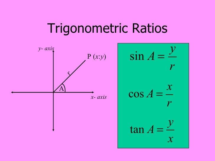 Wynberg Girls High Louise Keegan Maths Grade10 Trigonometry