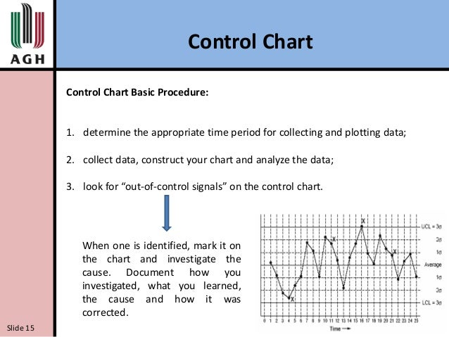 Histogram pareto diagram ishikawa diagram and control chart control chart slide 14 16 ccuart Image collections