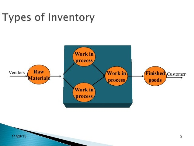 inventory system 4 essay Sales and inventory system essay sample the objective of this chapter is to identify key operational measures that may be used to study process flows.