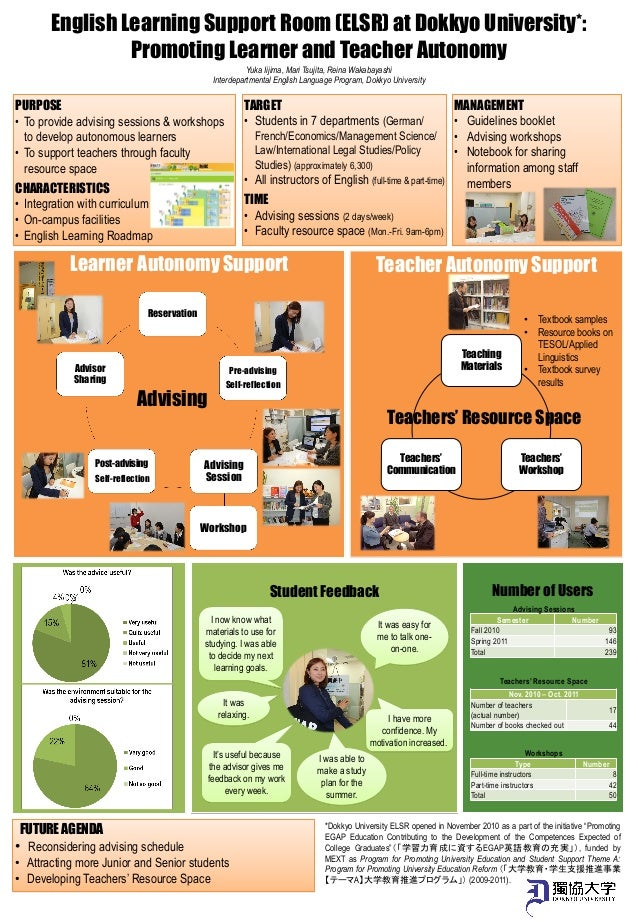 English Learning Support Room (ELSR) at Dokkyo University*: Promoting Learner and Teacher Autonomy Learner Autonomy Suppo...