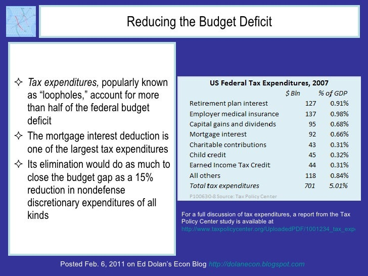 Reducing The Budget Deficit UlliTax