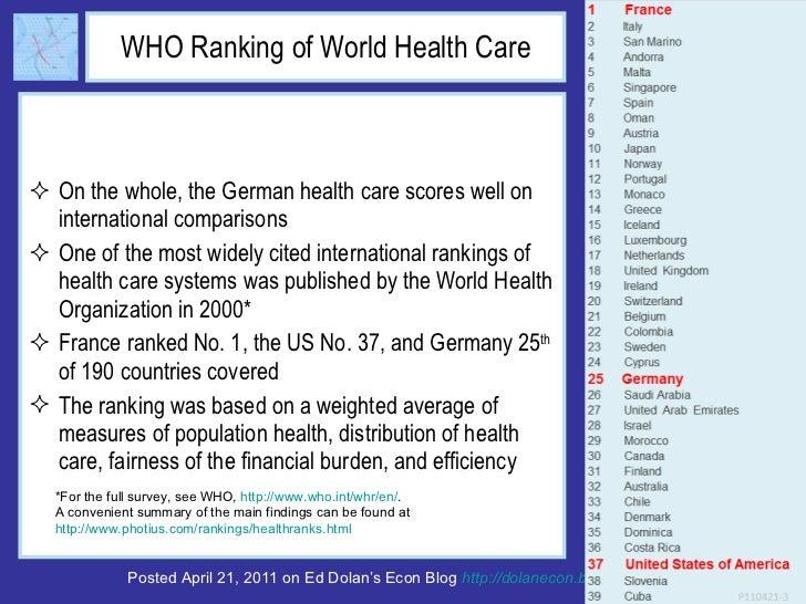 WHO Ranking of World Health