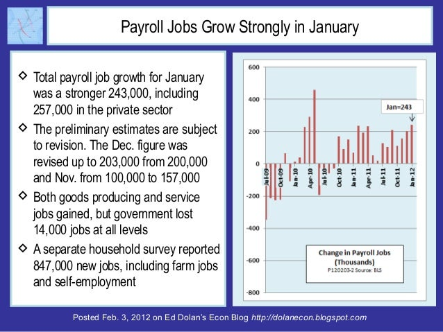 Posted Feb. 3, 2012 on Ed Dolan's Econ Blog http://dolanecon.blogspot.com Payroll Jobs Grow Strongly in January  Total pa...