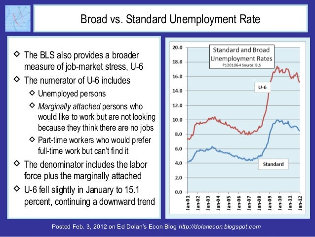 Posted Feb. 3, 2012 on Ed Dolan's Econ Blog http://dolanecon.blogspot.com Broad vs. Standard Unemployment Rate  The BLS a...
