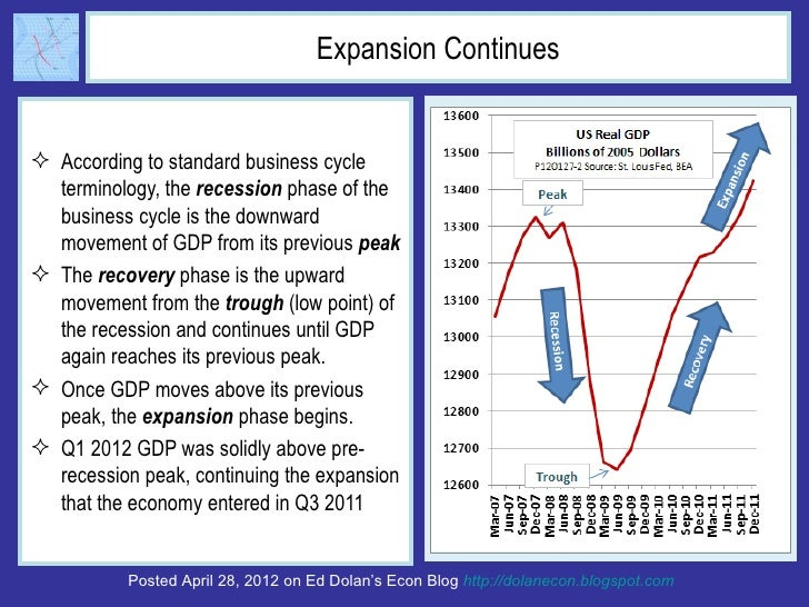 Expansion Continues According to standard business cycle  terminology, the recession phase of the  business cycle is the ...