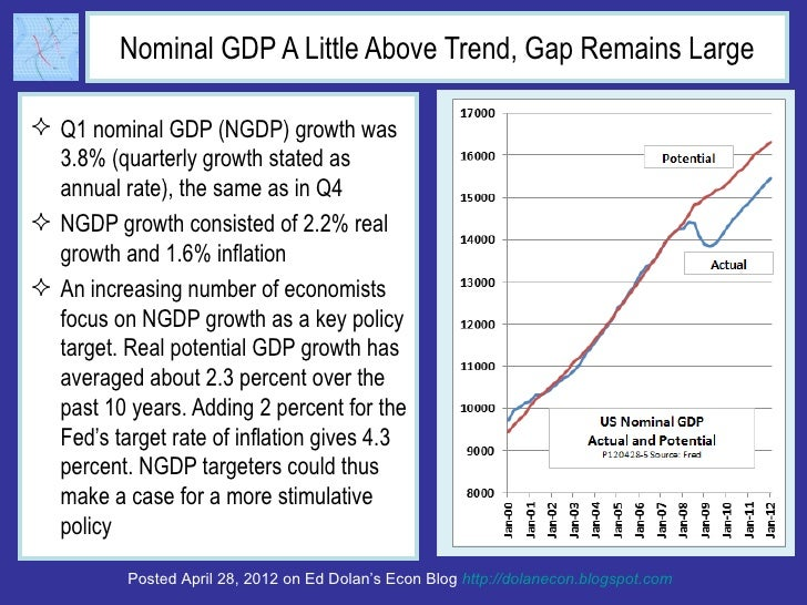 Nominal GDP A Little Above Trend, Gap Remains Large Q1 nominal GDP (NGDP) growth was  3.8% (quarterly growth stated as  a...