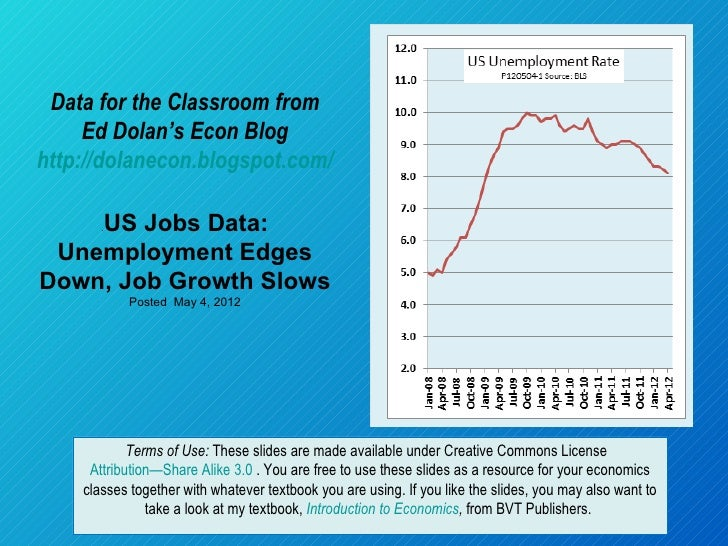 Data for the Classroom from     Ed Dolan's Econ Bloghttp://dolanecon.blogspot.com/    US Jobs Data:       . Unemployment E...