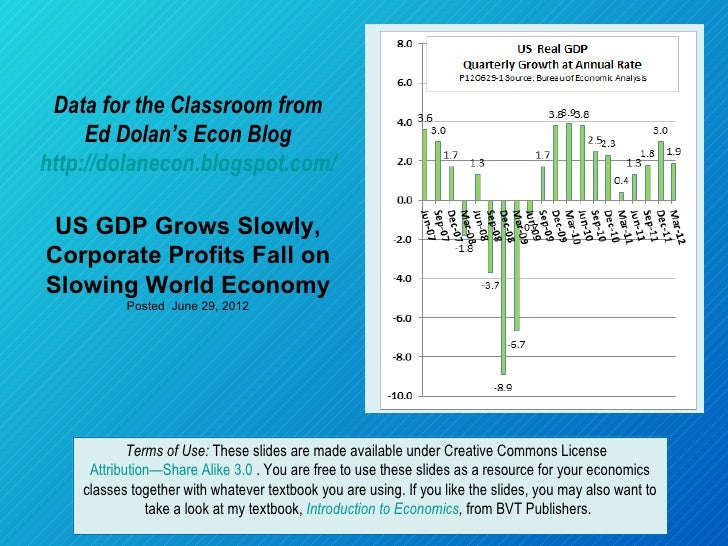 Data for the Classroom from     Ed Dolan's Econ Bloghttp://dolanecon.blogspot.com/ US GDP Grows Slowly,Corporate Profits F...