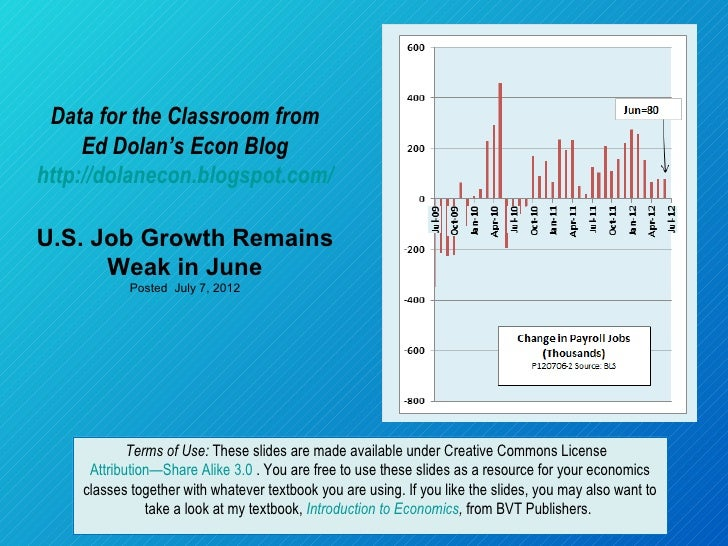 Data for the Classroom from     Ed Dolan's Econ Bloghttp://dolanecon.blogspot.com/U.S. Job Growth Remains      Weak in Jun...