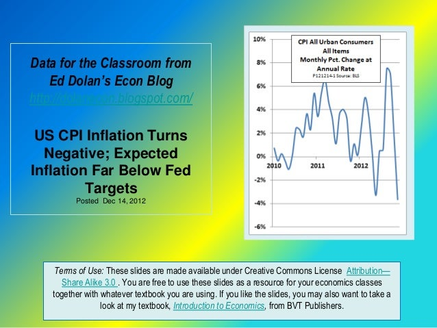 Data for the Classroom from    Ed Dolan's Econ Bloghttp://dolanecon.blogspot.com/ US CPI Inflation Turns  Negative; Expect...
