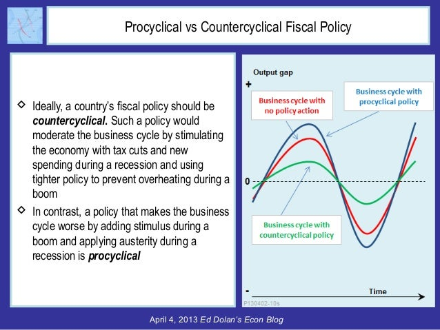 fiscal policy effectiveness