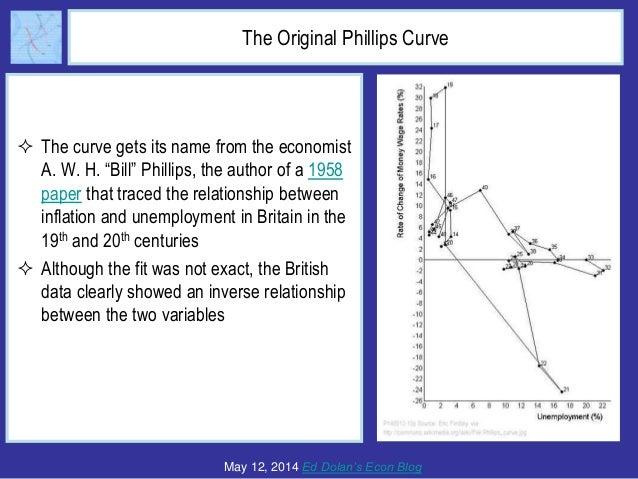 the original phillips curve. Black Bedroom Furniture Sets. Home Design Ideas
