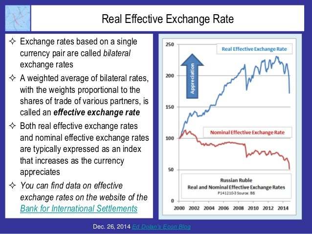 Forex currecy rate vs real rate