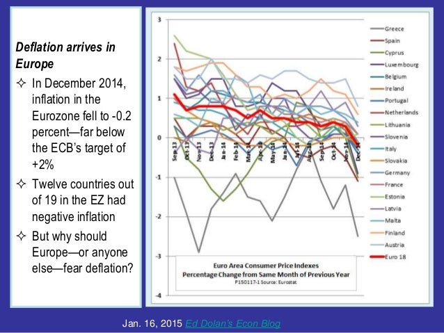 Deflation arrives in Europe  In December 2014, inflation in the Eurozone fell to -0.2 percent—far below the ECB's target ...