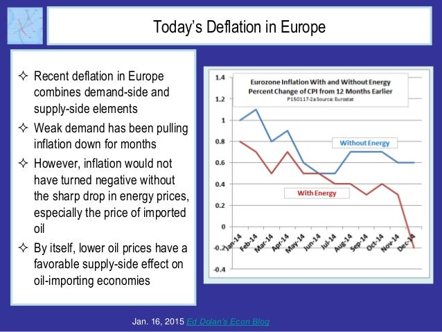 Today's Deflation in Europe  Recent deflation in Europe combines demand-side and supply-side elements  Weak demand has b...