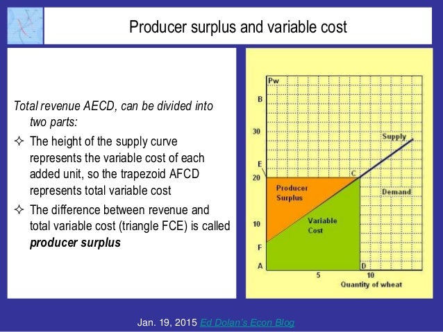 Producer surplus and variable cost