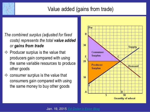 gains from trade using supply and Econ 441 alan deardorff problem set 2 - answers gains and ricardian page 3 of 11 c suppose now that the country opens up to free trade at a relative price of wheat that is higher than its autarky price.
