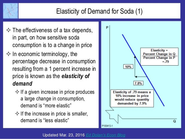 Elasticity of Demand for Soda (1)  The effectiveness of a tax depends, in part, on how sensitive soda consumption is to a...