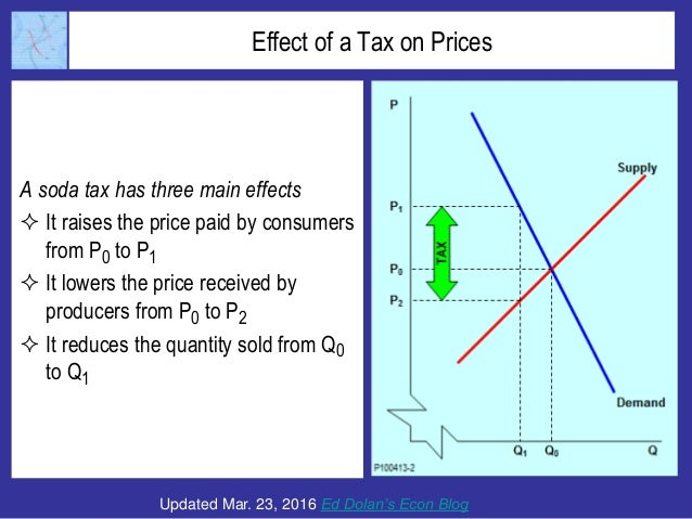 Effect of a Tax on Prices A soda tax has three main effects  It raises the price paid by consumers from P0 to P1  It low...