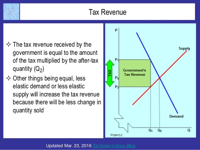 Tax Revenue  The tax revenue received by the government is equal to the amount of the tax multiplied by the after-tax qua...