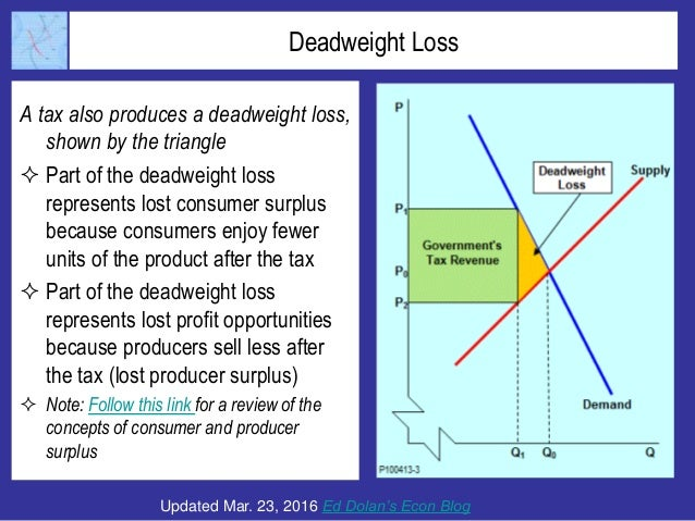 dead weight loss econ