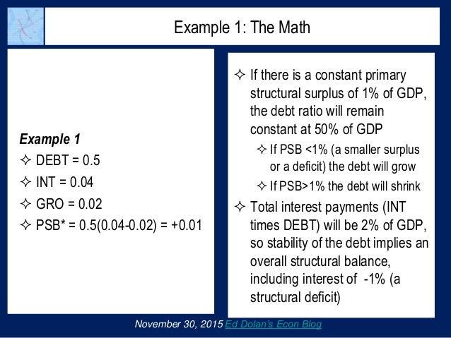Example 1  DEBT = 0.5  INT = 0.04  GRO = 0.02  PSB* = 0.5(0.04-0.02) = +0.01 November 30, 2015 Ed Dolan's Econ Blog Ex...