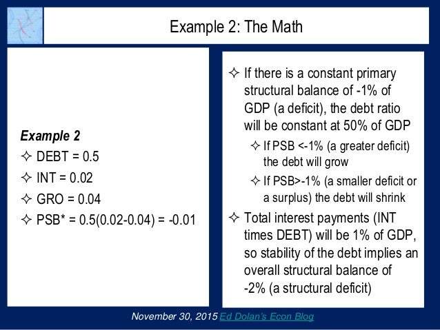 Example 2  DEBT = 0.5  INT = 0.02  GRO = 0.04  PSB* = 0.5(0.02-0.04) = -0.01 November 30, 2015 Ed Dolan's Econ Blog Ex...