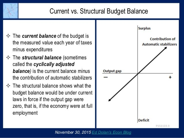 Current vs. Structural Budget Balance  The current balance of the budget is the measured value each year of taxes minus e...