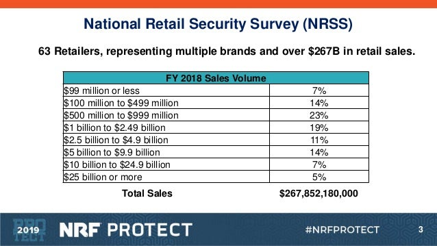 P19 nrss final presentation with audience results_6.26.19 Slide 3