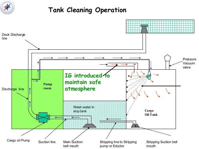 Tank Atmosphere Tanker Vessels