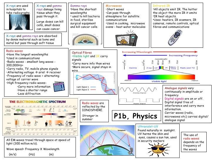p1b revision template english physics unit 1b revision guide rh slideshare net bangor revision guide as physics revision guide physics igcse