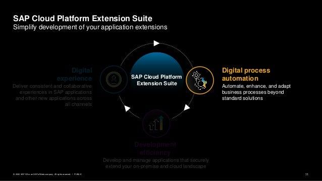11PUBLIC© 2020 SAP SE or an SAP affiliate company. All rights reserved. ǀ SAP Cloud Platform Extension Suite Digital proce...