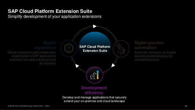 14PUBLIC© 2020 SAP SE or an SAP affiliate company. All rights reserved. ǀ SAP Cloud Platform Extension Suite Digital proce...