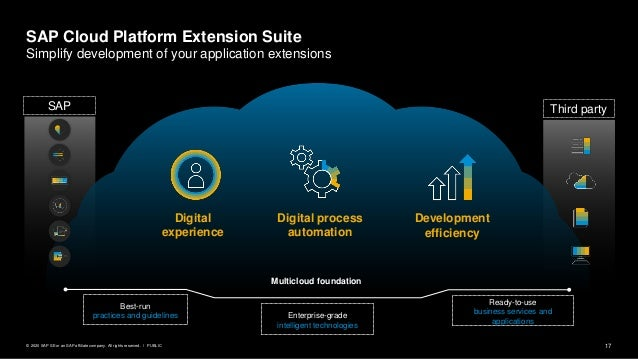 17PUBLIC© 2020 SAP SE or an SAP affiliate company. All rights reserved. ǀ SAP Third party Multicloud foundation Developmen...